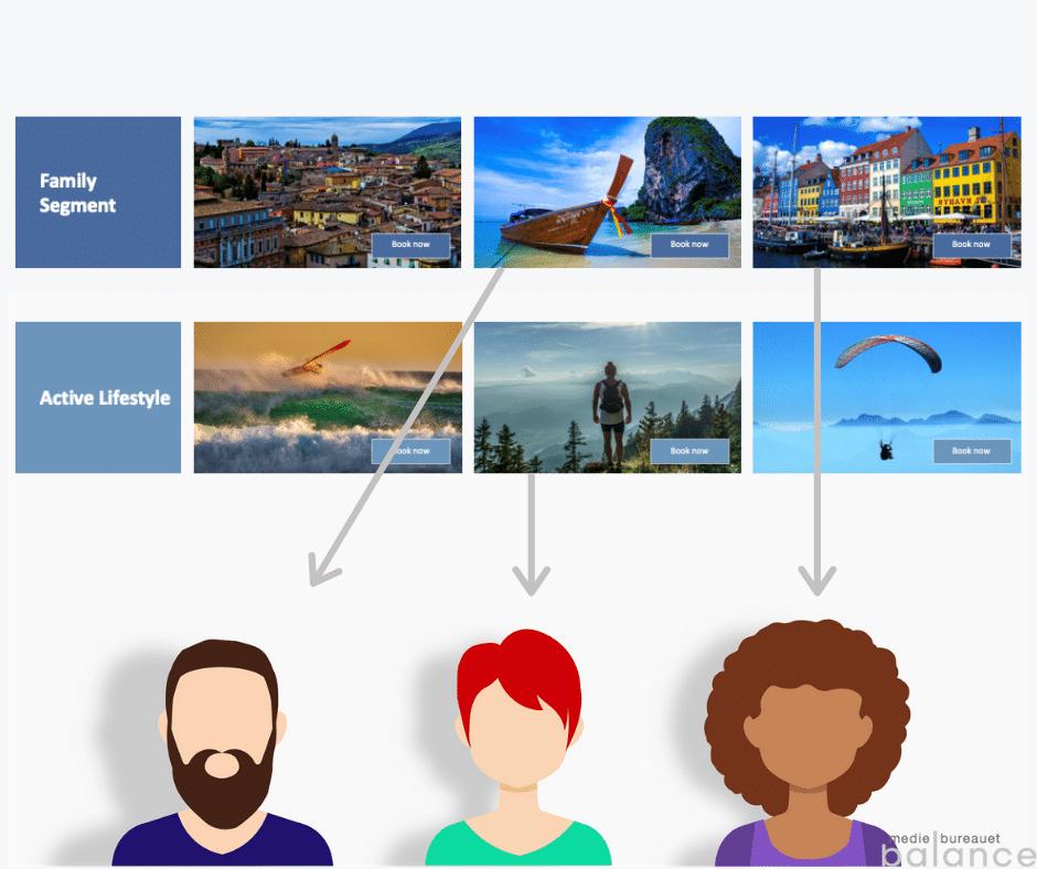 DCO (Dynamic Creative Optimization) i banner annoncering og marketing